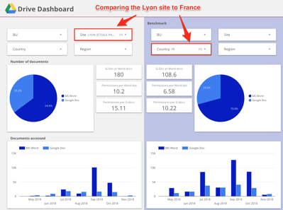 Google Drive dashboard