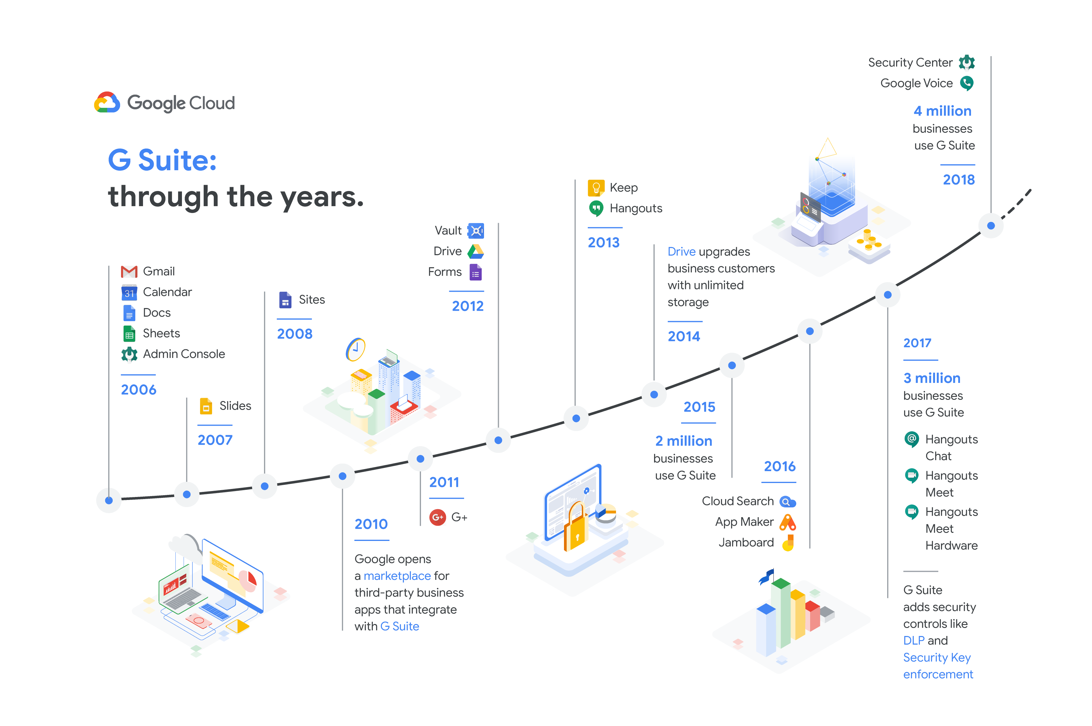 timeline of G Suite changes through the years